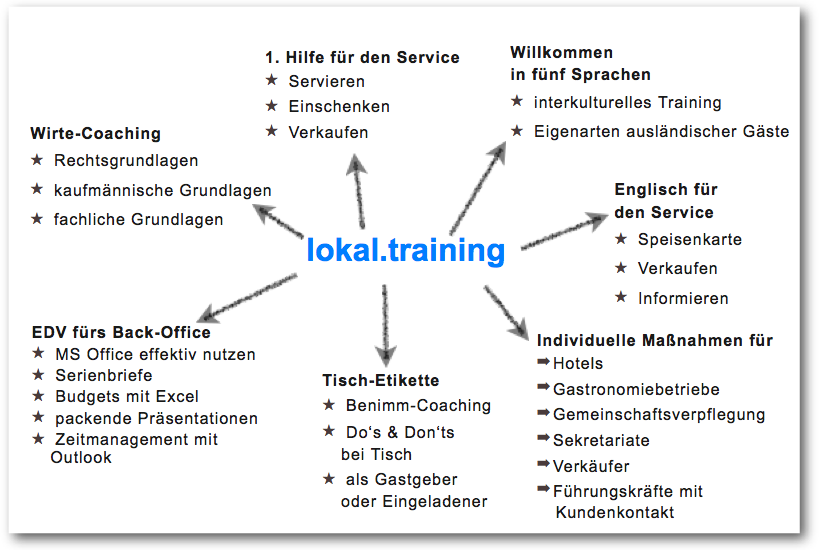 chart_lokaltraining