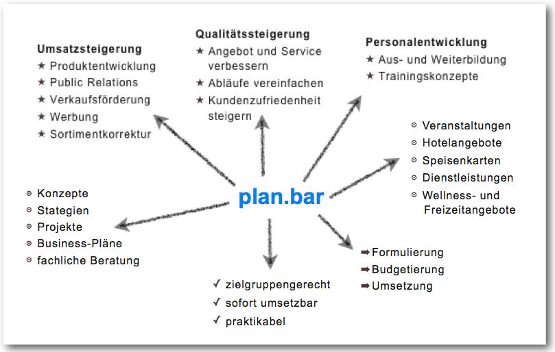 chart_planbar